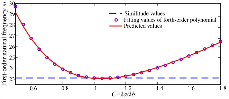 Verification of fourth-order polynomial fitting results