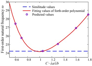 Fitting curve of Γ=1.0