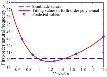 Fitting curve of Γ=1.225