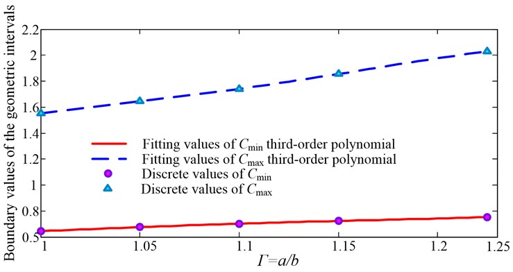 Boundary values of structure size applicable intervals