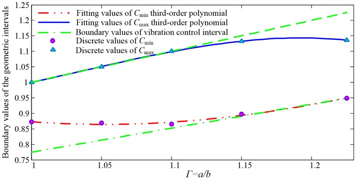 The fifth-order boundary values of structure size applicable intervals