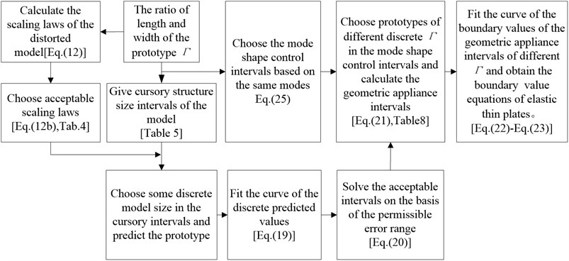 Flow chart about determination of structure size applicable intervals