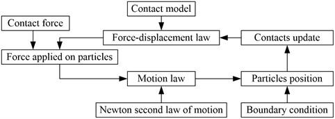 The algorithm flow chart of particle flow code