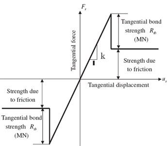 Mechanical performance of contact-bond model