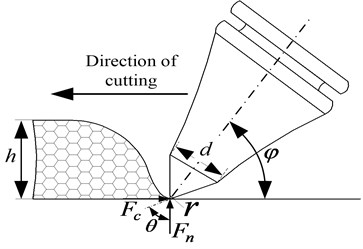 Cutting parameters of rock fragmentation of the roadheader pick  (h – cutting thickness, 15mm; d – diameter, 20mm; θ – cone angle of pick tip, 75°;  γ – corner radius, mm; φ – impact angle, 40°; Fc – cutting force, N; Fn – normal push pressure, N)