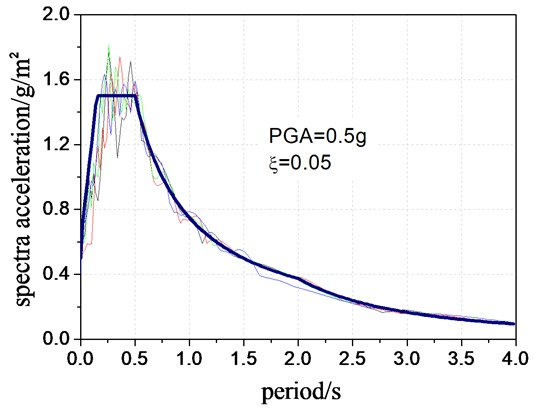 Comparison of design response spectra and measured response spectra