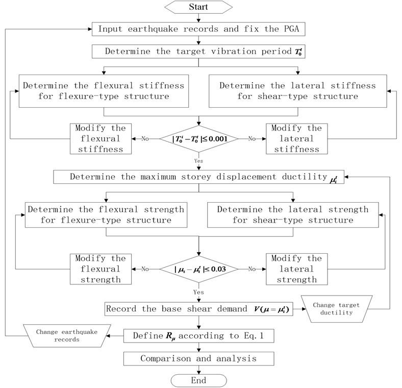 Flowchart for ductility reduction factors calculation