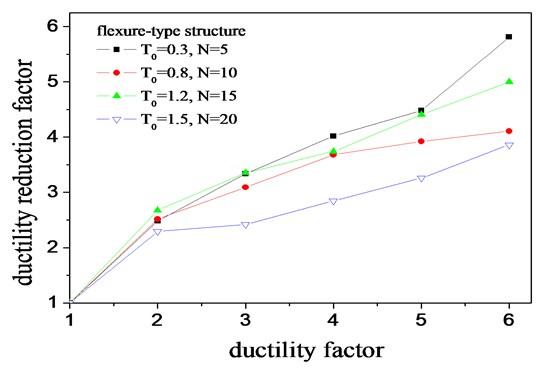 Effect of ductility factors on ductility reduction factors
