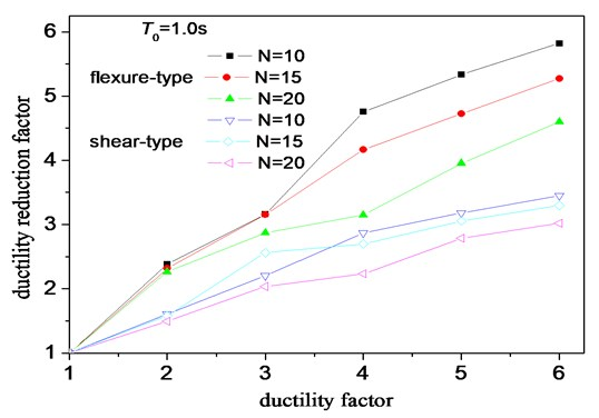 Effect of storey number on ductility reduction factors
