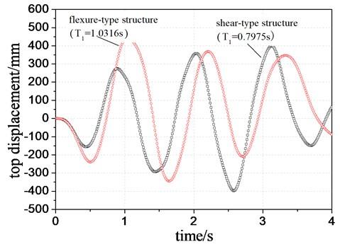 Sample harmonic sinusoidal excitation