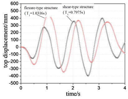 Comparison of top displacement of two structural systems with different periods