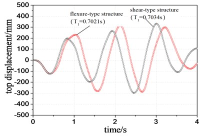 Comparison of top  displacement of two structural systems with same period