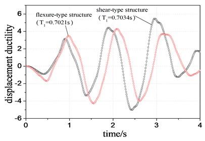 Comparison of maximum inter-story displacement ductility
