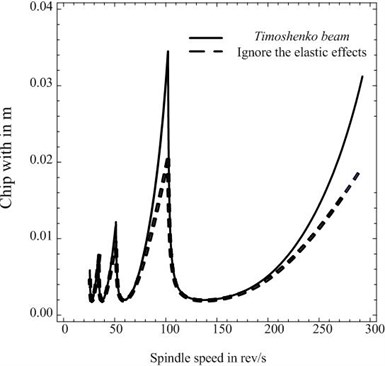 a) Comparison of the critical chip width between Timoshenko beam and that ignores the elastic effects of workpiece; b) the differential percentage of the critical chip width between Timoshenko beam and that ignores the elastic effects of workpiece