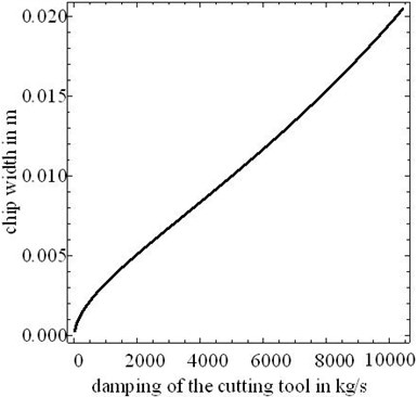 Effect of the cutting tool damping in the critical chip width
