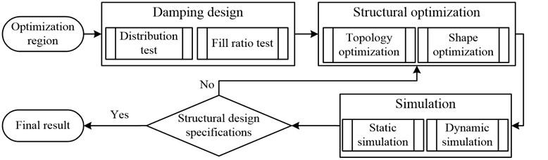 Integrated optimization method