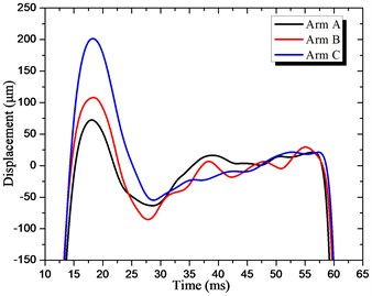 Displacements at the end of arm:  a) vertical direction displacement, b) horizontal direction displacement