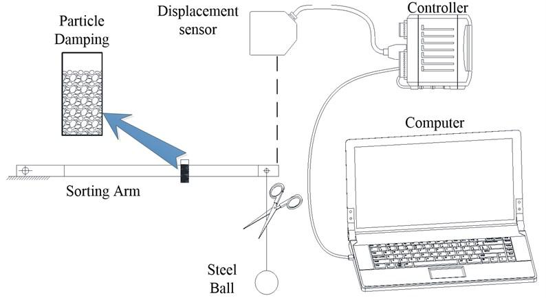 Test equipmentinstallation and arm fixture method