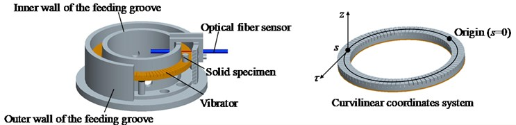 The structure of a travelling wave ultrasonic feeding device and the  curvilinear coordinates system fixed on the vibrator