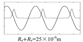 The calculated curves showing the relationship of the normal velocity and the normal  contact force. Solid line is velocity curve vz(t) and dash line is contact force curve Fc(t).  Except for the parameters showing in figures, the other parameters: Az=2×10-6m,  ω=1.5×105s-1, Rs+Rv=2×10-6m, σ=5×10-7m, γz=1Nms-1 respectively