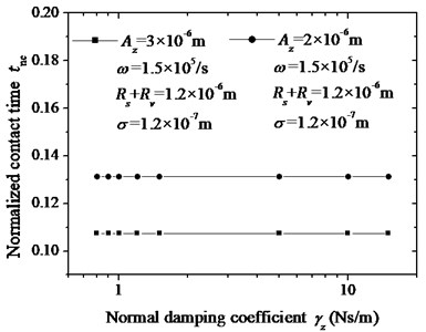 The relationship between the normalized contact time tnc and normal damping coefficient γz.  The other diameters are in the legend