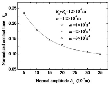 The relationship of the normalized contact time tnc and the normal amplitude Az as well as the angular frequency ω. The scatter plots are the calculated results and the solid line is the fitting curve.  The value of angular frequency is shown in legend