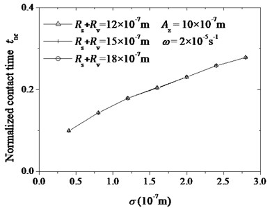The calculated curve of the normalized contact time tnc changing with (Rv+Rs) and σ  The value of (Rv+Rs) is shown in legend
