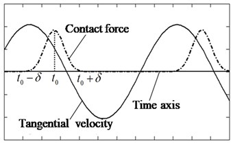 The schematic representation of the contacting state of the point with the coordinate s.  The solid curve is the vibrator's tangential velocity, and the dash curve is the normal contact force