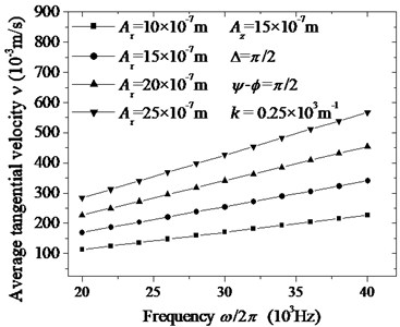 The calculated curves of the specimen's average tangential velocity ν changing  with frequency (ω/2π) and tangential amplitude Aτ. The tangential amplitudes  and the other parameters are given by legend