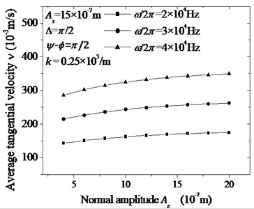The calculated curves of the specimen's average tangential velocity ν changing with normal amplitude Az and frequency (ω/2π). The frequencies and the other parameters are given by legend