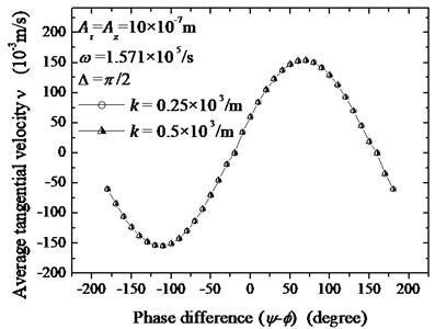 The theoretical relationship between the specimen's tangential velocity and the phase difference