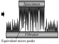 The schematic diagrams illustrating the equivalent micro peaks