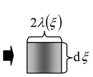 The schematic diagrams of the volume element of the peak:  a) the micro peak; b) the volume element