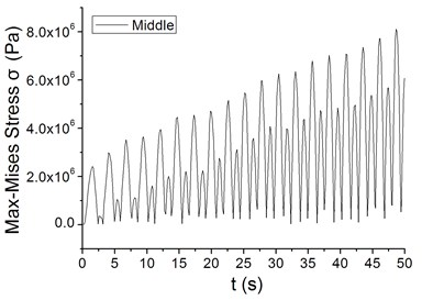 The divergence characteristics of the maximum Mises stress at periodic wind speed