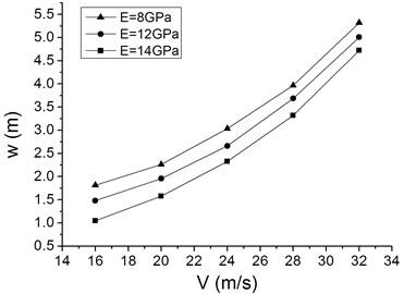 Characteristic curves of maximum Mises stress and maximum waving amplitude  vs. average wind speed with different elastic modulus