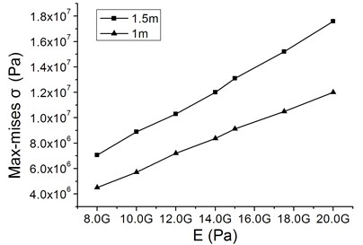 Characteristic curves of the critical value of maximum Mises stress  vs. elastic modulus with different horizontal distances