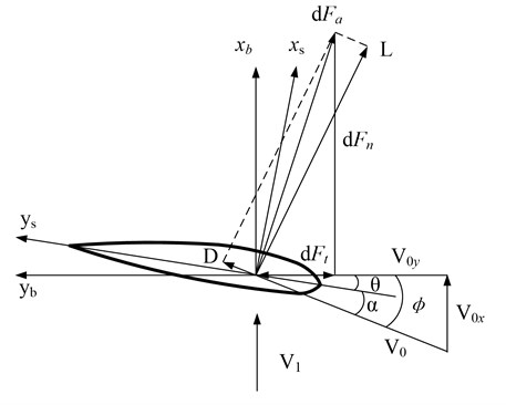Airflow speed triangle and aerodynamic component on blade element