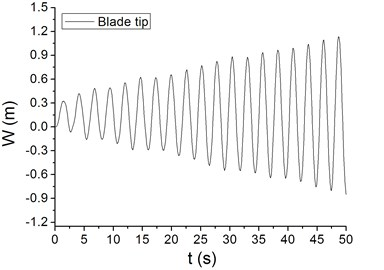 Waving vibration characteristics of different blade parts at periodic wind speed