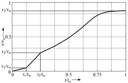 Dynamic speed characteristics of LIM, while switching one of the inductors