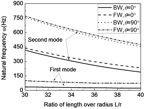 The first two natural frequencies of a composite shaft system versus  ratio of length over radius (Ω= 20000rpm)