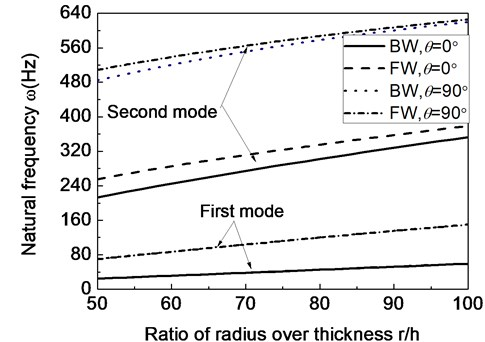 The first two natural frequencies of a composite shaft system versus  ratio of radius over thickness (Ω= 20000rpm)