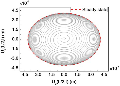 Trajectory of a composite shaft system for a transient unbalance load:  a) undercritical rotating speed Ω= 3000rpm; b) critical rotating speed Ω=Ωcr= 4023rpm;  c) supercritical rotating speed Ω= 5000rpm