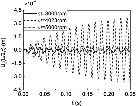 The time response of the displacement at the disk center: (a) U2(L/2,t); (b) U3(L/2,t)