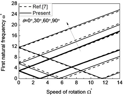 The natural frequency of a simply supported composite shaft versus rotating speed  for different ply angles