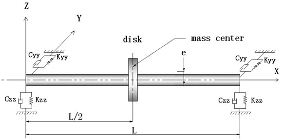 The composite shaft system with bearings and disk