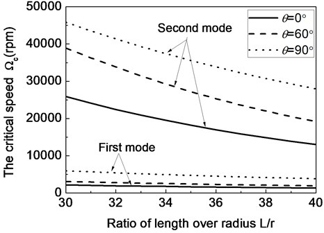 The first two critical speeds of a composite shaft system versus ratio of length over radius