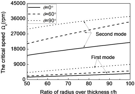 The first two critical speeds of a composite shaft system versus ratio of radius over thickness