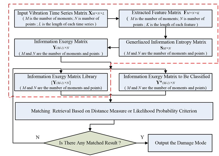 Flow chart of the structural damage diagnostic method based on information exergy