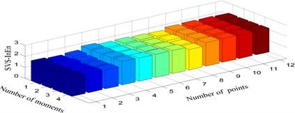 Singular value spectrum information entropy under three scenarios:  a) Damage mode 1, b) Damage mode 2, c) Damage mode 3