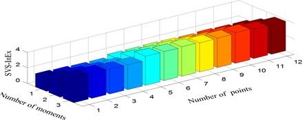 Singular value spectrum information exergy under three scenarios:  a) damage mode 1, b) damage mode 2, c) damage mode 3
